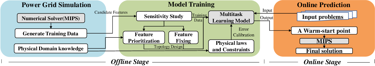 Figure 1 for Smart-PGSim: Using Neural Network to Accelerate AC-OPF Power Grid Simulation
