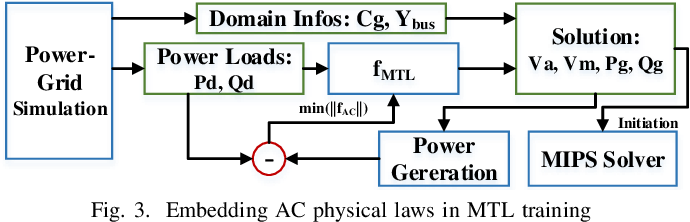Figure 4 for Smart-PGSim: Using Neural Network to Accelerate AC-OPF Power Grid Simulation