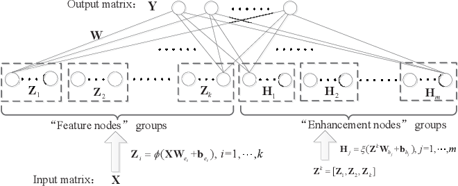 Figure 1 for Broad Learning System Based on Maximum Correntropy Criterion