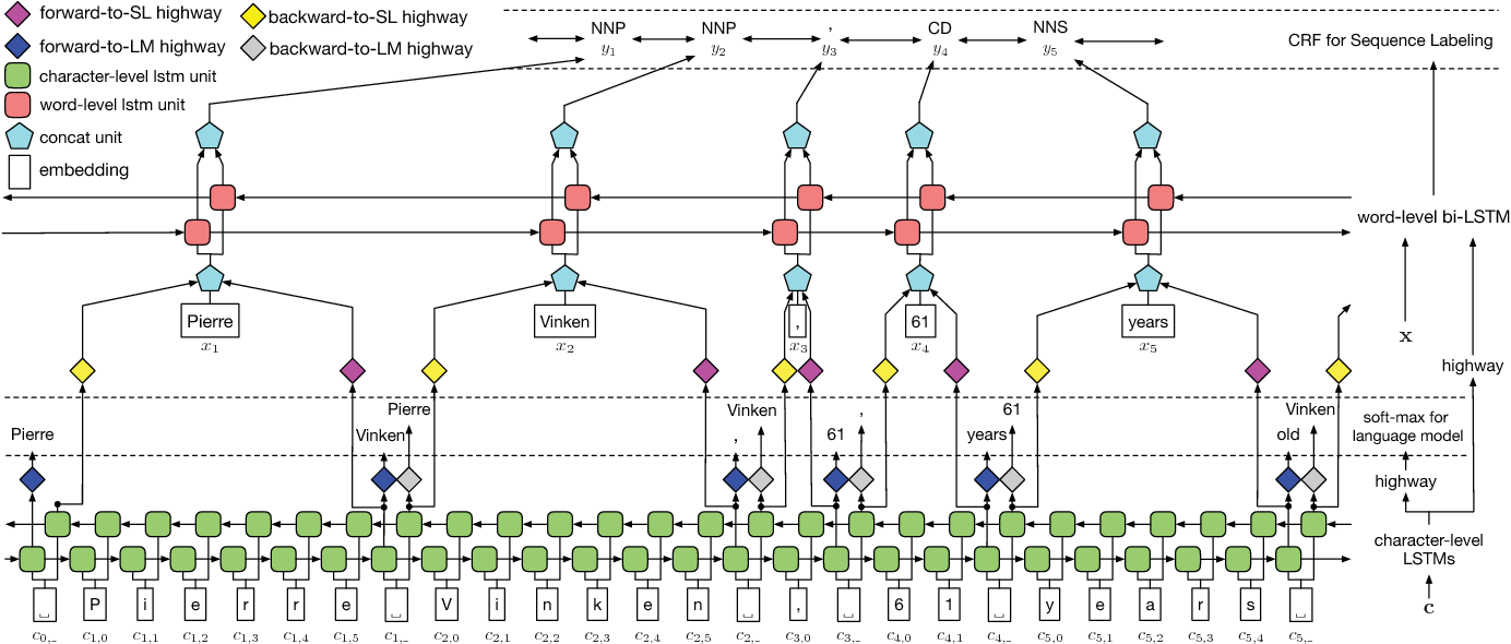 Figure 1 for Empower Sequence Labeling with Task-Aware Neural Language Model