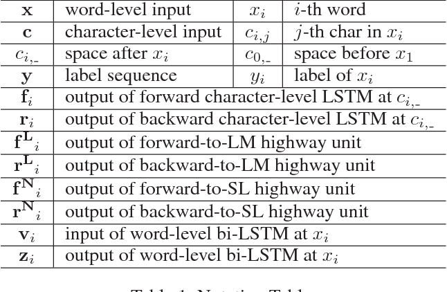 Figure 2 for Empower Sequence Labeling with Task-Aware Neural Language Model