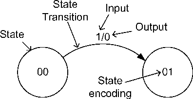 Figure 2 from flip flops in students conceptions of state partial state diagram of a finite state machine ccuart Image collections