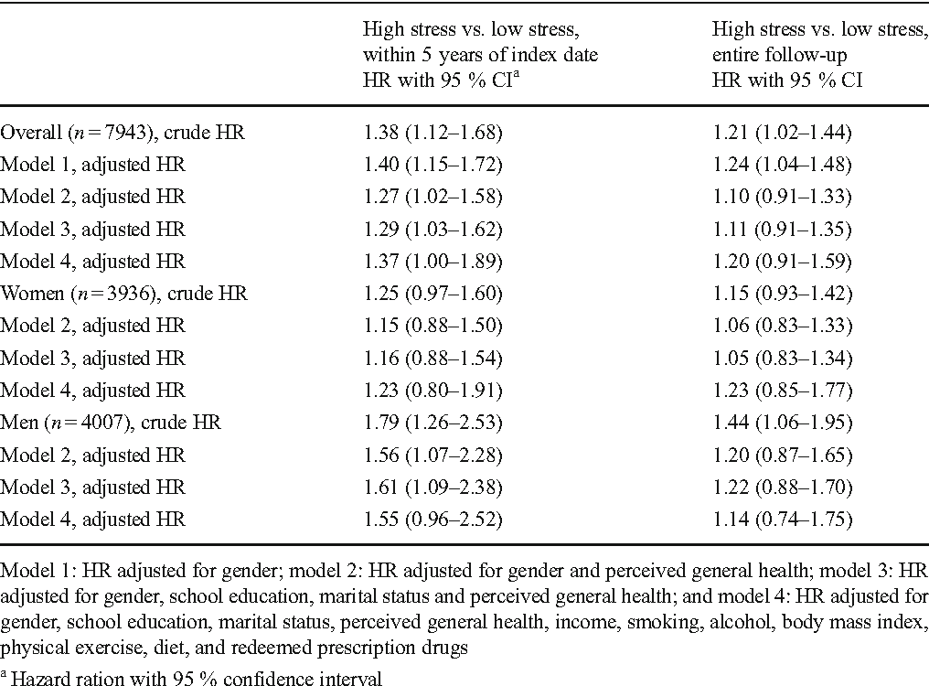 Perceived stress and risk of any osteoporotic fracture - Semantic