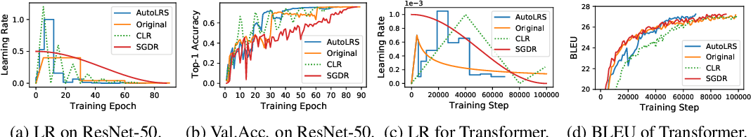 Figure 1 for AutoLRS: Automatic Learning-Rate Schedule by Bayesian Optimization on the Fly