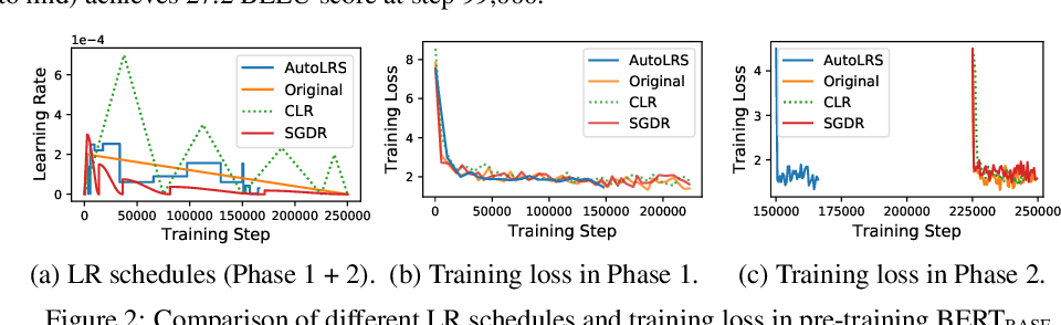 Figure 3 for AutoLRS: Automatic Learning-Rate Schedule by Bayesian Optimization on the Fly