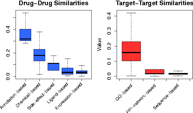 Figure 4: Distribution variation of different similarity values between drugs and between targets. Similarities with values of zero or one are omitted in this plot.