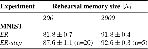 Figure 4 for Rehearsal revealed: The limits and merits of revisiting samples in continual learning