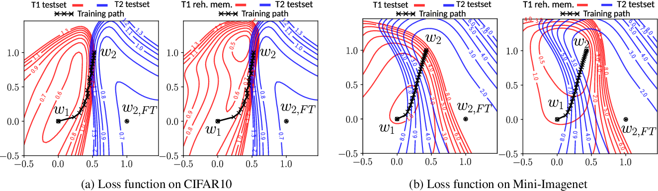 Figure 3 for Rehearsal revealed: The limits and merits of revisiting samples in continual learning