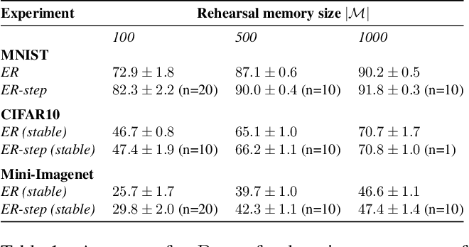 Figure 2 for Rehearsal revealed: The limits and merits of revisiting samples in continual learning