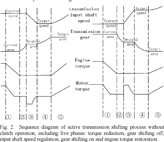 Transient control of motor speed in Vehicular Active