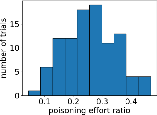 Figure 1 for Data Poisoning Attacks in Contextual Bandits