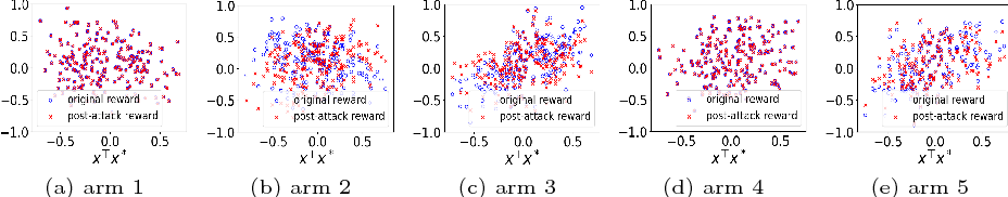 Figure 3 for Data Poisoning Attacks in Contextual Bandits