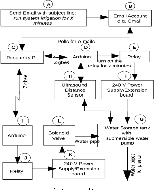 Figure 2 from Smart drip irrigation system using raspberry pi and