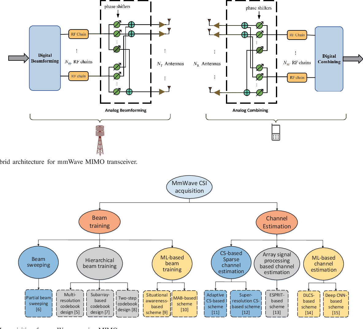 Figure 1 for Acquisition of Channel State Information for mmWave Massive MIMO: Traditional and Machine Learning-based Approaches