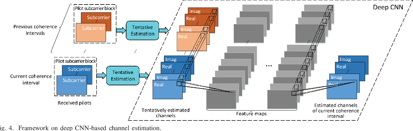 Figure 3 for Acquisition of Channel State Information for mmWave Massive MIMO: Traditional and Machine Learning-based Approaches