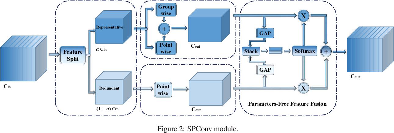 Figure 3 for Split to Be Slim: An Overlooked Redundancy in Vanilla Convolution