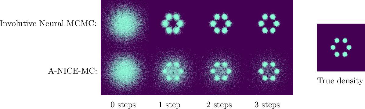 Figure 4 for Deep Involutive Generative Models for Neural MCMC
