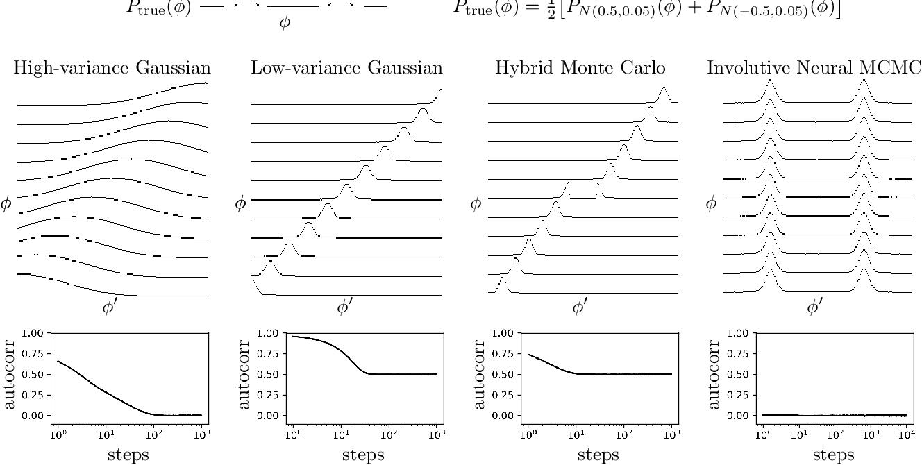 Figure 1 for Deep Involutive Generative Models for Neural MCMC