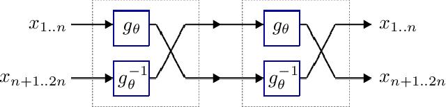 Figure 2 for Deep Involutive Generative Models for Neural MCMC