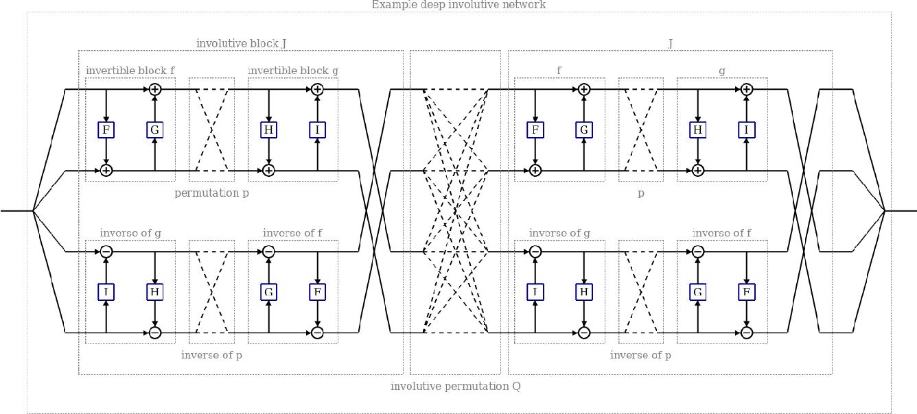 Figure 3 for Deep Involutive Generative Models for Neural MCMC