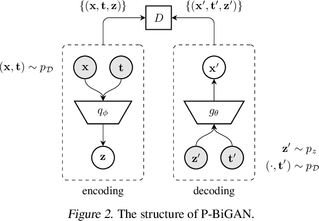 Figure 3 for Learning from Irregularly-Sampled Time Series: A Missing Data Perspective