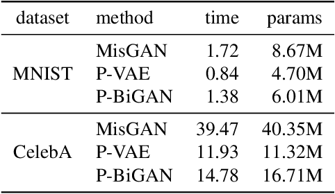 Figure 2 for Learning from Irregularly-Sampled Time Series: A Missing Data Perspective