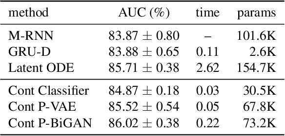 Figure 4 for Learning from Irregularly-Sampled Time Series: A Missing Data Perspective