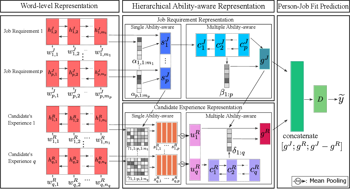 Figure 3 for Enhancing Person-Job Fit for Talent Recruitment: An Ability-aware Neural Network Approach