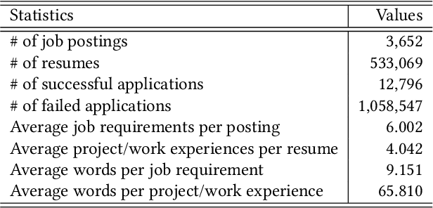 Figure 2 for Enhancing Person-Job Fit for Talent Recruitment: An Ability-aware Neural Network Approach