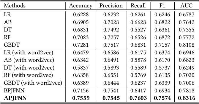Figure 4 for Enhancing Person-Job Fit for Talent Recruitment: An Ability-aware Neural Network Approach