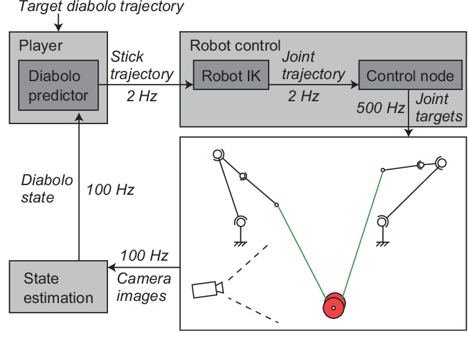 Figure 2 for An analytical diabolo model for robotic learning and control