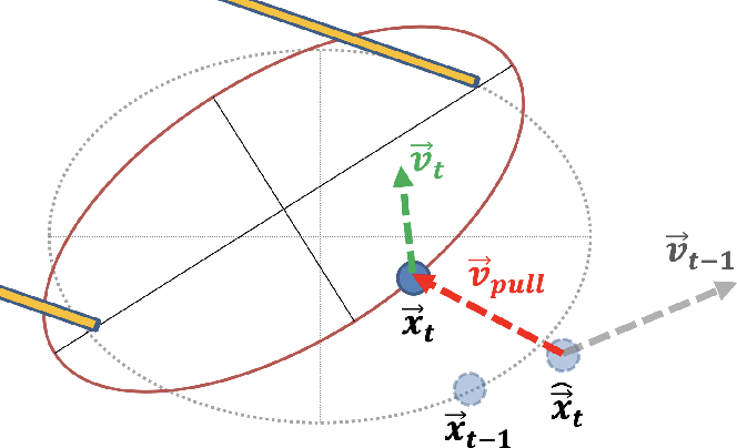 Figure 4 for An analytical diabolo model for robotic learning and control