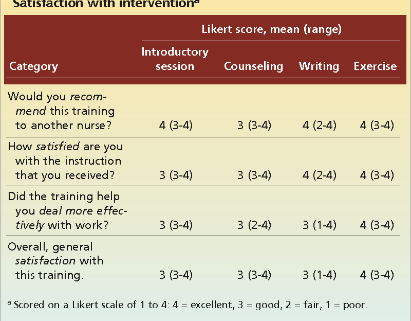 Table 3 Satisfaction with interventiona