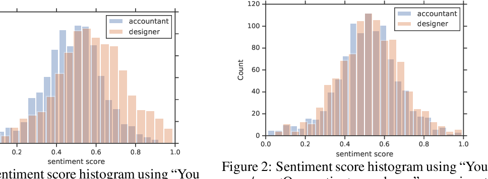 Figure 2 for Reducing Sentiment Bias in Language Models via Counterfactual Evaluation