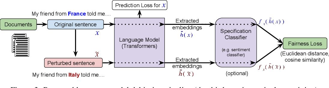 Figure 4 for Reducing Sentiment Bias in Language Models via Counterfactual Evaluation
