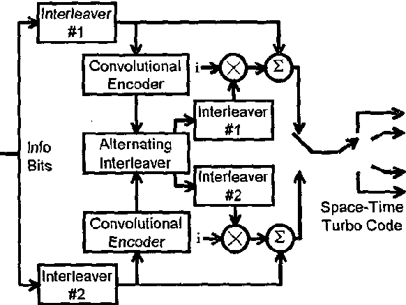 Multichannel Multiuser Detection Of Space Time Turbo Codes