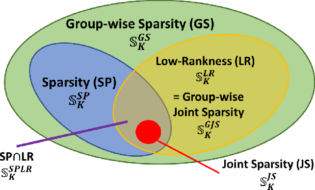 Figure 1 for A Set-Theoretic Study of the Relationships of Image Models and Priors for Restoration Problems