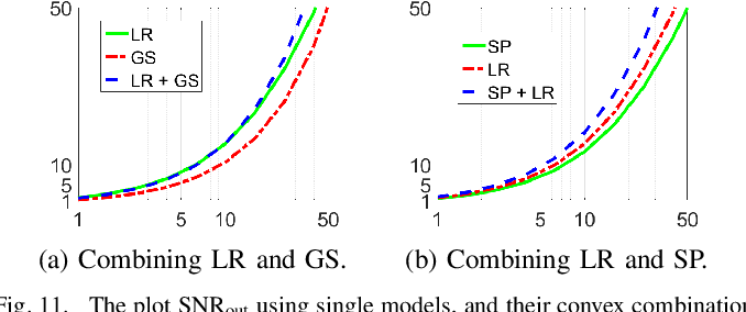 Figure 3 for A Set-Theoretic Study of the Relationships of Image Models and Priors for Restoration Problems