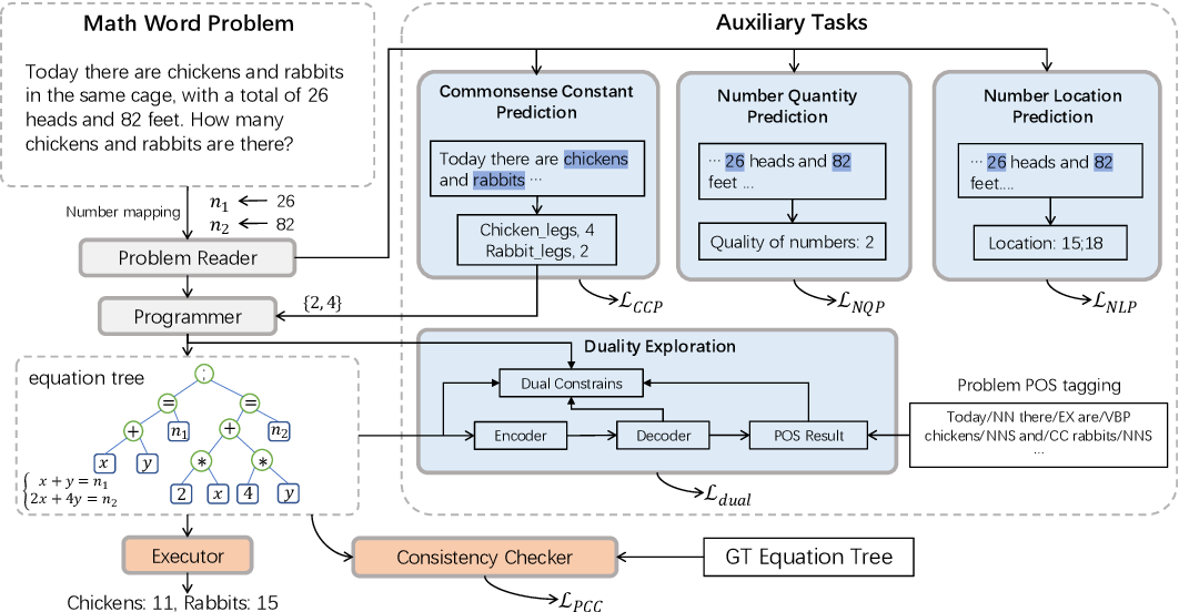 Figure 1 for Neural-Symbolic Solver for Math Word Problems with Auxiliary Tasks