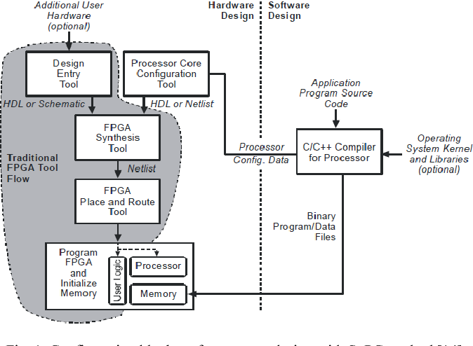 Design and implementation of fpga soft processor for holonomic robot figure 1 ccuart Image collections