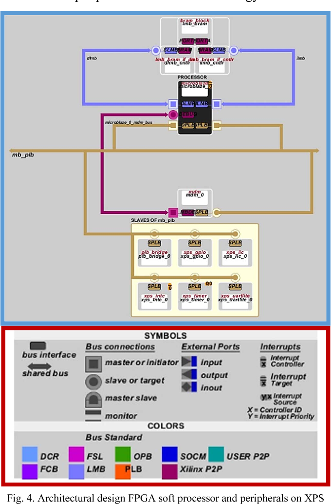 Design and implementation of fpga soft processor for holonomic robot figure 4 ccuart Gallery