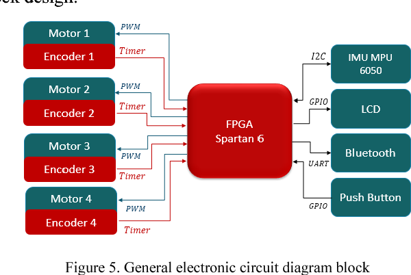 Design and implementation of fpga soft processor for holonomic robot figure 5 ccuart Gallery