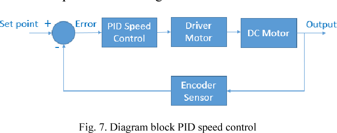 Design and implementation of fpga soft processor for holonomic robot figure 7 ccuart Gallery