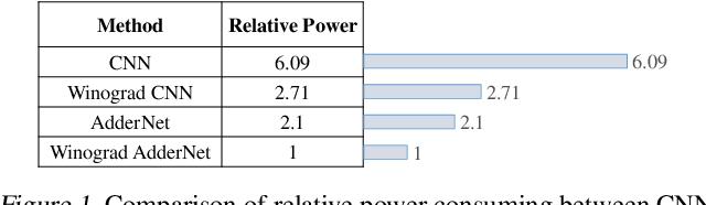 Figure 1 for Winograd Algorithm for AdderNet