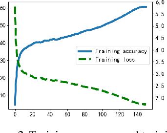 Figure 3 for Winograd Algorithm for AdderNet