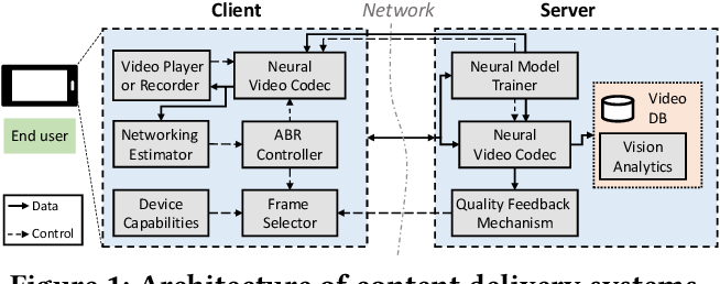 Figure 1 for Neural Enhancement in Content Delivery Systems: The State-of-the-Art and Future Directions