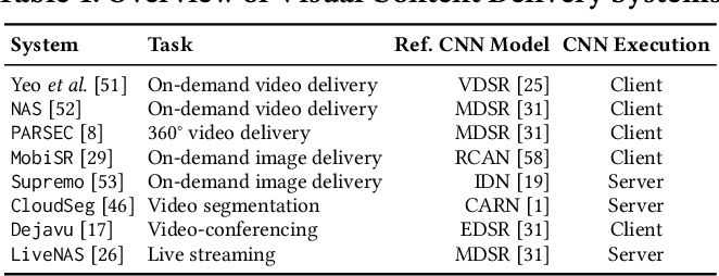 Figure 2 for Neural Enhancement in Content Delivery Systems: The State-of-the-Art and Future Directions
