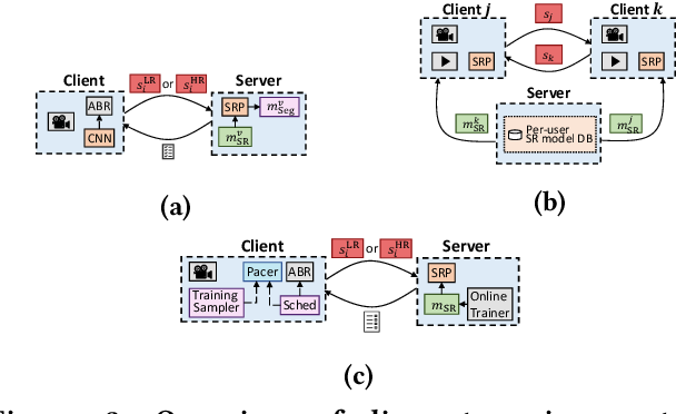 Figure 4 for Neural Enhancement in Content Delivery Systems: The State-of-the-Art and Future Directions
