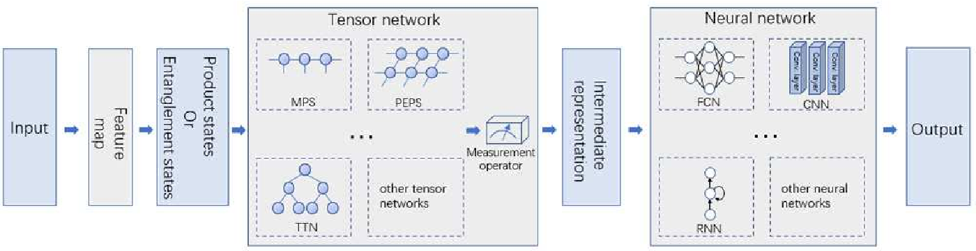 Figure 1 for Quantum-Classical Machine learning by Hybrid Tensor Networks