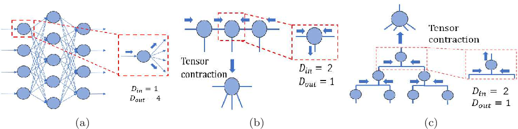 Figure 2 for Quantum-Classical Machine learning by Hybrid Tensor Networks